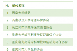 【表彰】巴渝公益2018-2019年度环保公益项目活动优秀组织奖